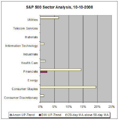 S&P 500 Sector Analysis, 10-10-2008