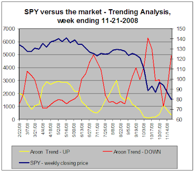 SPY versus the market - Trend Analysis, 11-21-2008
