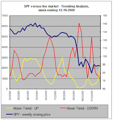 SPY versus the market, Trend Analysis, 12-19-2008