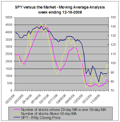 SPY versus the market, Moving Average Analysis, 12-19-2008
