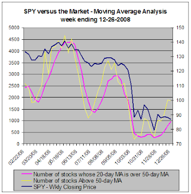 SPY versus the market - Moving Average Analysis, 12-26-2008