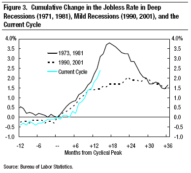 Unemployment in recessions