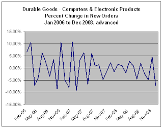 advanced report Durable New Orders percent change for Dec-08