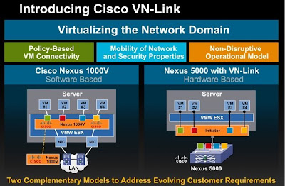 Cisco virutal domain