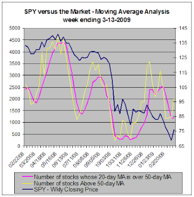 SPY versus the market - Moving Average Analysis, 03-013-2009