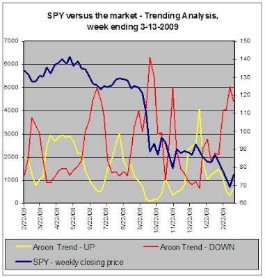 SPY versus the market - Trend Analysis, 03-013-2009