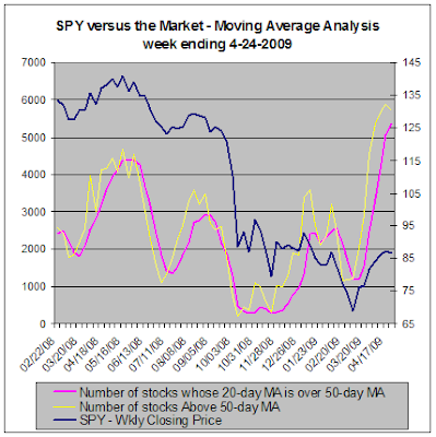 SPY versus the market, Moving Average Analysis, 04-24-2009