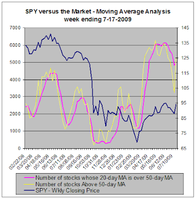 SPY versus the stock market - Moving Average Analysis, 07-17-2009