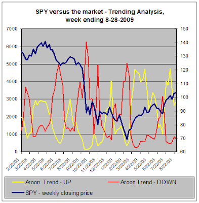 SPY vs the market, Trend-Analysis, 08-28-2009