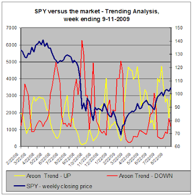 SPY vs the market, Trend Analysis, 09-11-2009