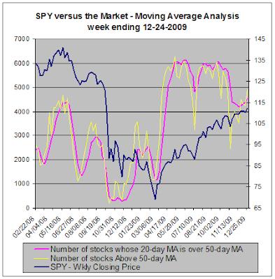 Moving Average Analysis - SPY versus the market, 12-24-2009
