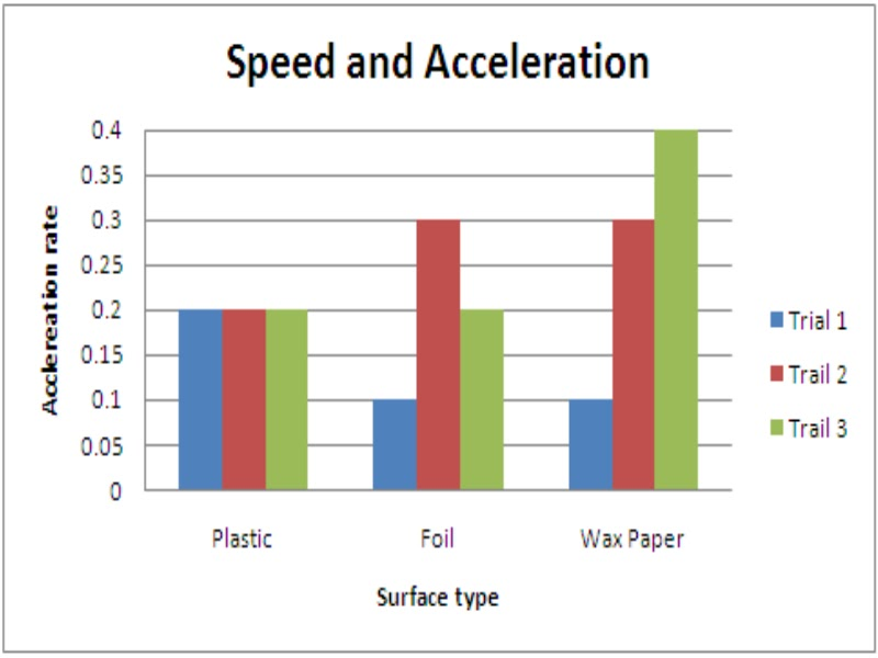 find out if speed affects stopping distances essay Chapter 2 road planning and  in road maintenance costs and the acreage of land taken out of  stopping distances for single-lane roads with a.