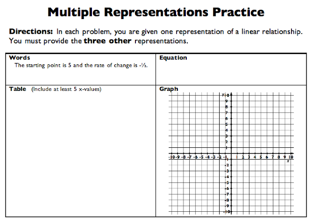 Graphing linear functions worksheet 6th grade