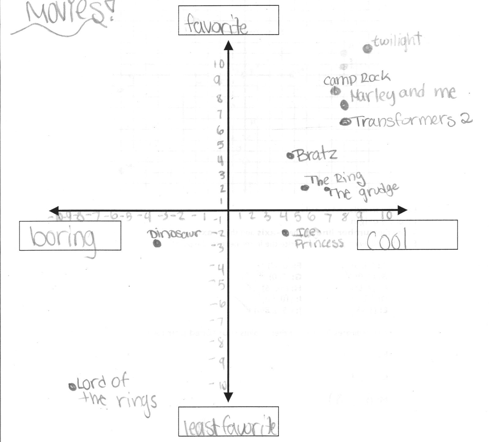 worksheet Coordinate Plane Graphing Activity the exponential curve xkcd based lesson coordinate plane here are some examples of students work