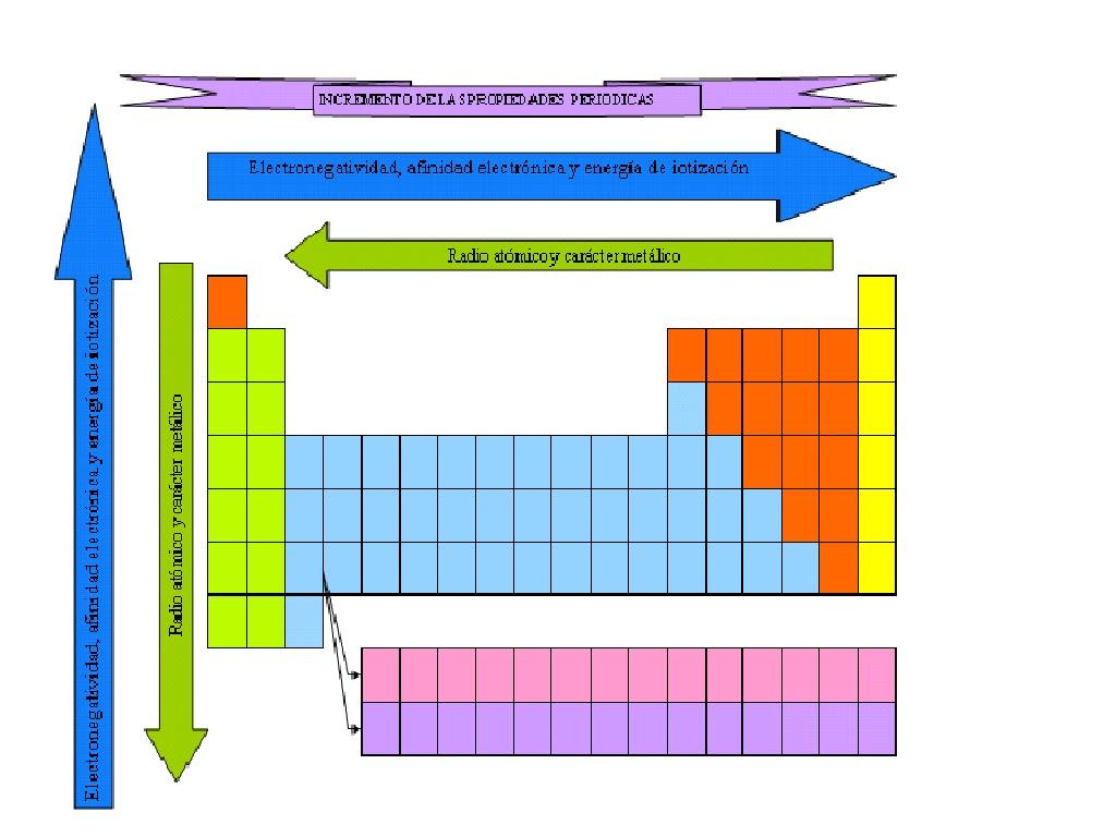Cienciasysaberes propiedades de la tabla periodica urtaz Images
