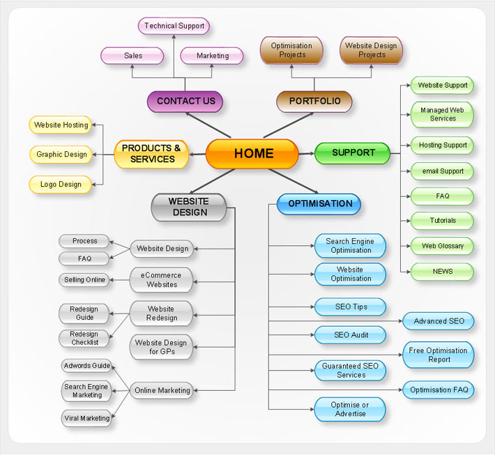 An Example Of Html Site Map: Thai SEO Begin เริ่มต้น SEO ง่ายๆ ด้วยตนเอง ได้ที่นี่: ความสำคัญของ Sitemap