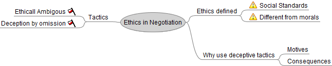 negotiation ethics and effective Introduction this presentation is aimed at demonstrating an effective technique  of generating student engagement in the issues of professionalism and ethics,.
