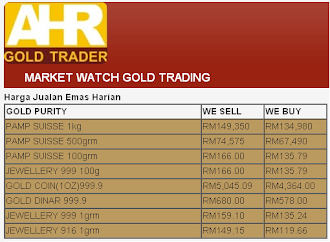 AHR Gold Trader Daily Price