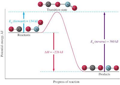Activation Energy Graph Endothermic
