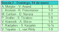 Segunda ronda del Torneo de Ajedrez Corus 2007