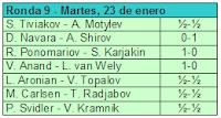 Novena ronda del Torneo de Ajedrez Corus 2007