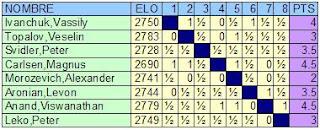 Clasificación tras la ronda séptima del Torneo de Ajedrez Ciudad de Linares - Morelia 2007