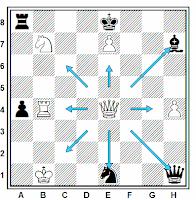 Como capturar co la dama en el ajedrez