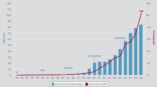 Evolución de los dominios .com durante los últimos 25 años