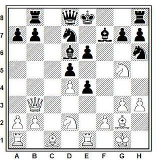 Problema ejercicio de ajedrez número 636: Kramnik - Beliavsky (Belgrado, 1995)
