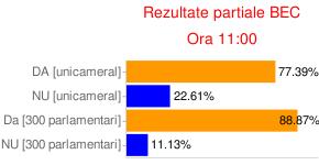 Bugetarii şi pensionarii plătesc preţul neaplicării rezultatelor Referendumului din noiembrie 2009