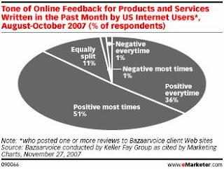 Customer reviews on custom writtings servie