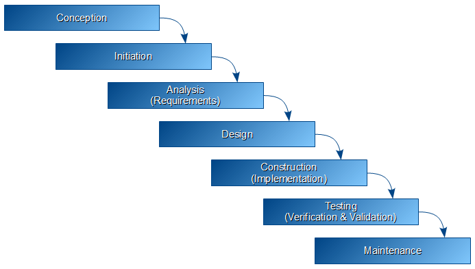 December 2010 code4testing for When to use waterfall model