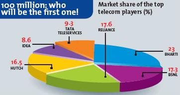 Market share of the top telecom players (%)
