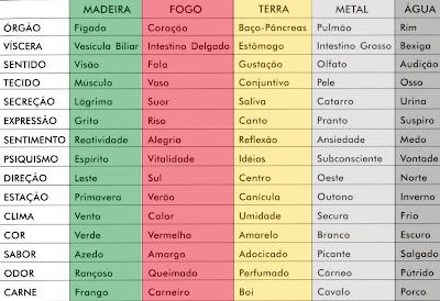 Tabela dos cinco elementos