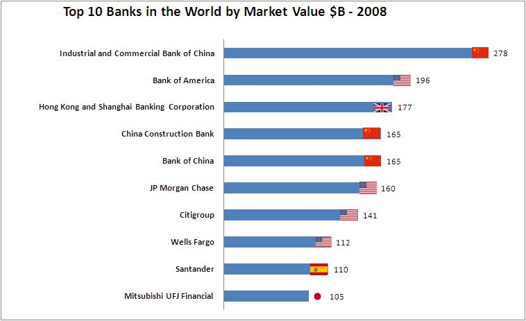 Golden Panda Investment Top Largest Banks In The World - Top investment banks