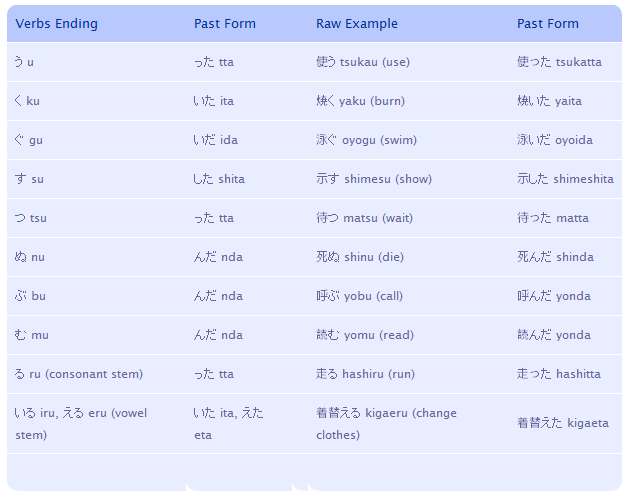 Japanese Language: Japanese Verbs