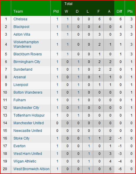Apharock barclays premier league week 1 saturday results - Barclays premier league ranking table ...
