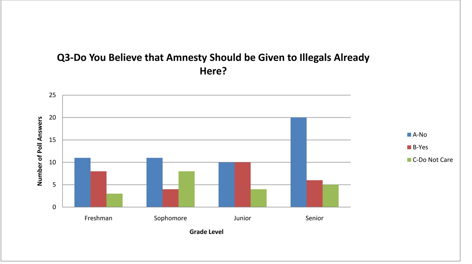 aaaillegal immigrants should be given amnesty Immigration and amnesty in usa has a long history, and grants citizenship to illegal immigrants.