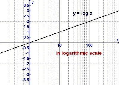 Maths Is Interesting!: Graph In Logarithmic Scale