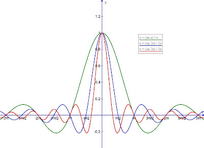 Maths Is Interesting!: Sinc Function in Trigonometry