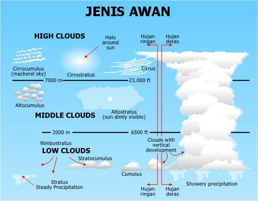 jenis awan