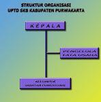 Struktur Organisasi SKB Purwakarta :