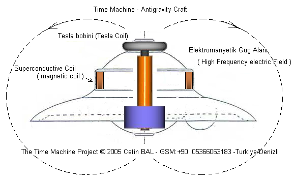 Tesla Car Schematics on vacuum tube tesla coil