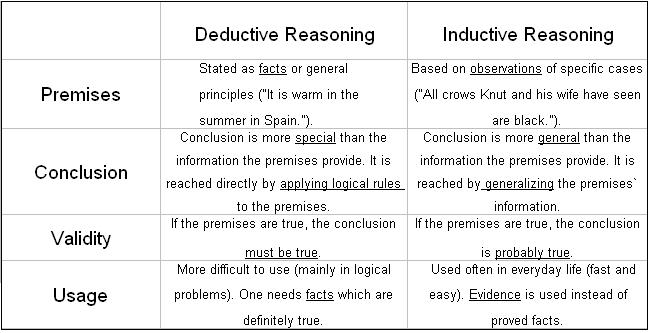 Inductive Deductive Reasoning Worksheets Heygotomaps – Inductive Reasoning Worksheet