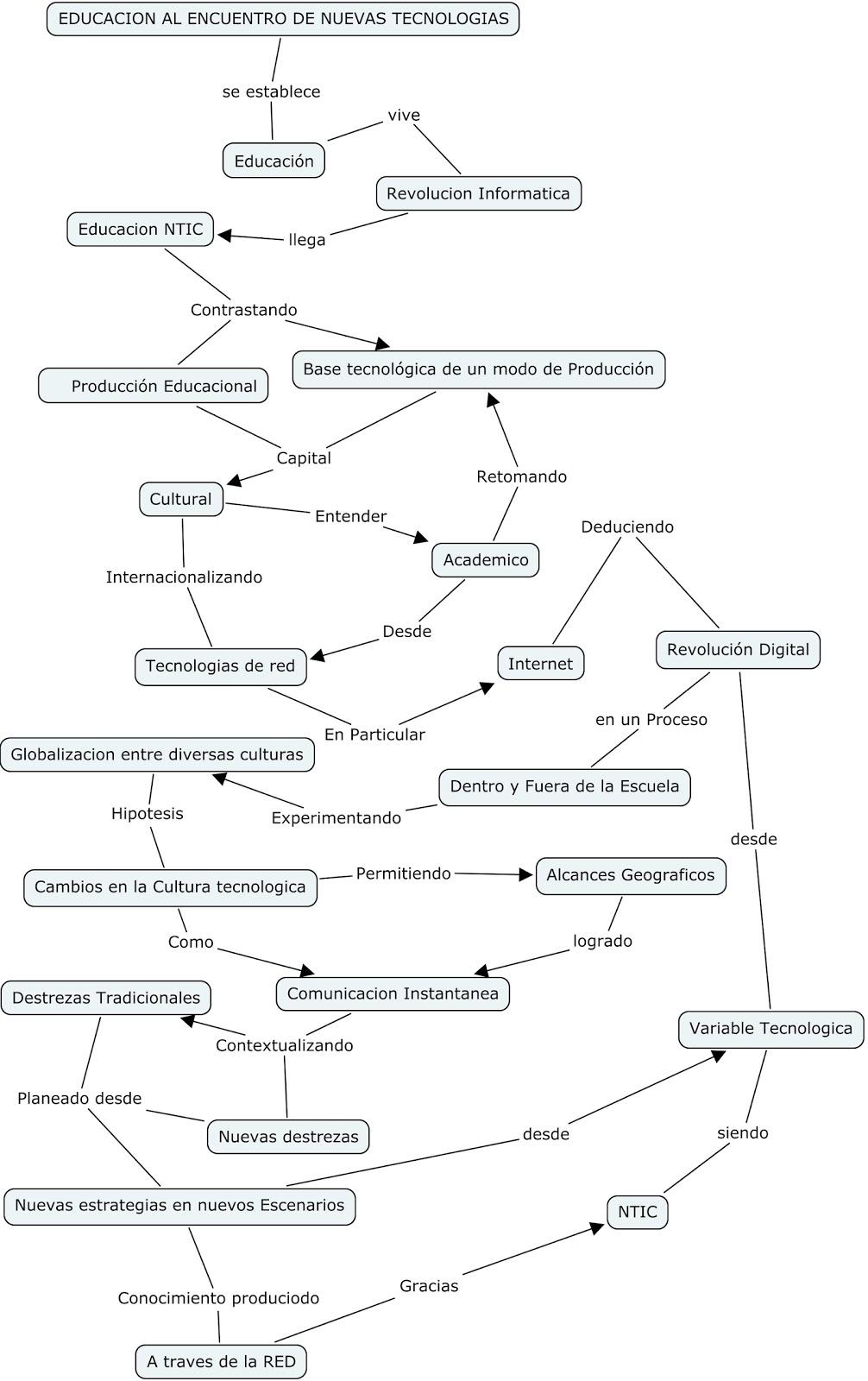 Competencias Pedagógicas en herramientas Web 2.0: La Educacion al ...
