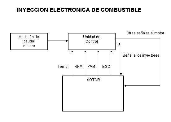 electricidad automotriz  inyeccion electronica