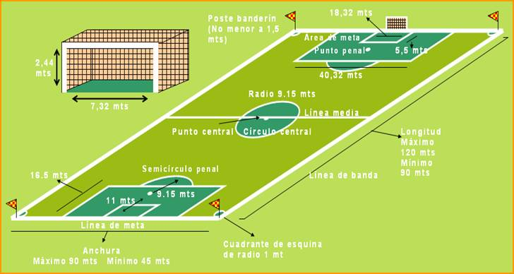 Medidas cancha de fútbol - Calaméo – Publish your