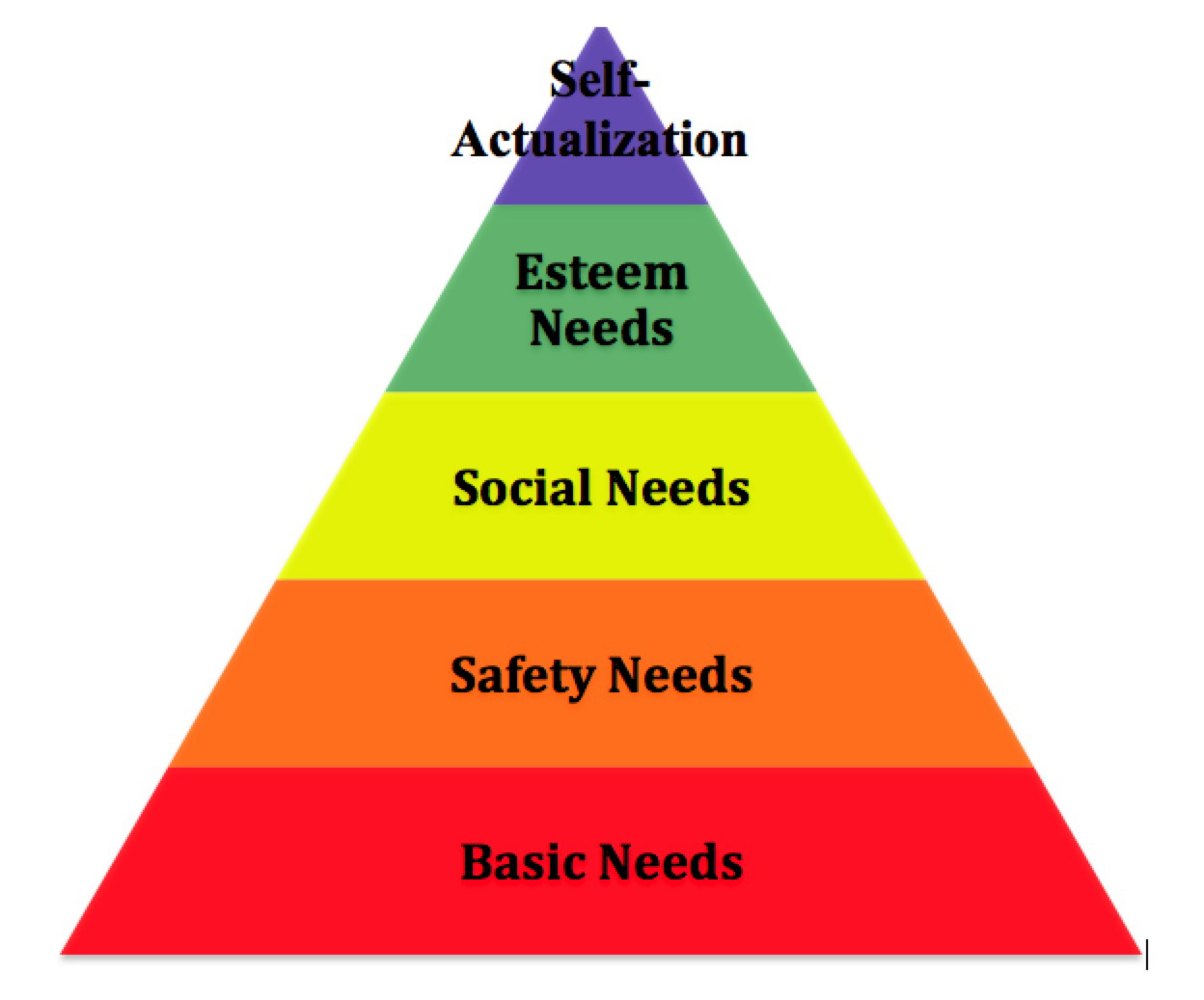 reconcile self actualization with management models Maslow's hierarchy and its relevance to project management maslow's hierarchy for projects  self actualization – delivery and completion esteem – esteem belonging and love – business purpose.