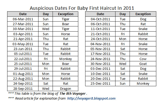 Auspicious dates for baby first haircut (Mundan) in 2011 | The 8th ...
