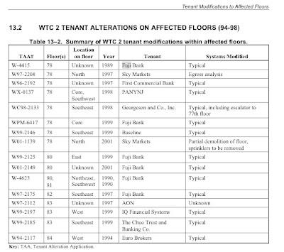 Texto: Resumen de reformas realizadas por los inquilinos (NCSTAR 1-1H, tabla 13-2)